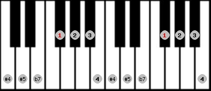 arabian scale on key F#/Gb for Piano