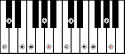 augmented scale on key A for Piano