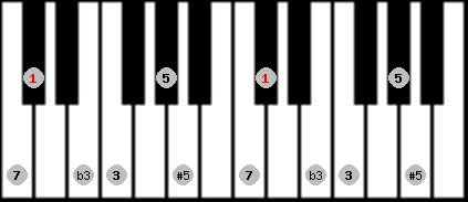augmented scale on key C#/Db for Piano
