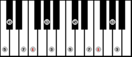 augmented scale on key F for Piano