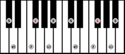 augmented scale on key F#/Gb for Piano