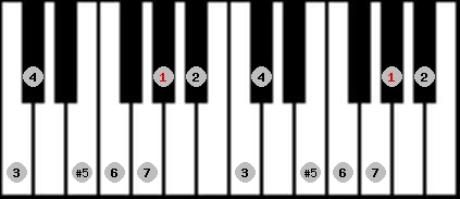 augmented ionian scale on key G#/Ab for Piano