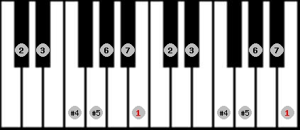 augmented lydian scale on key B for Piano