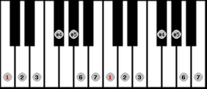 augmented lydian scale on key C for Piano
