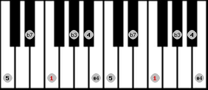 blues scale on key F for Piano