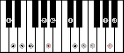 byzantine scale on key A for Piano