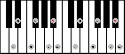 byzantine scale on key A#/Bb for Piano