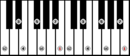 byzantine scale on key B for Piano