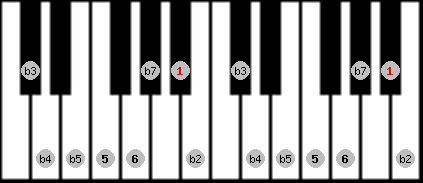 diminished (halftone - wholetone) scale on key A#/Bb for Piano