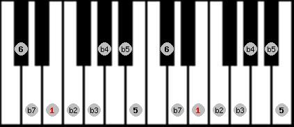 diminished (halftone - wholetone) scale on key E for Piano