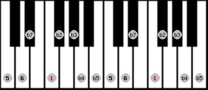 diminished (halftone - wholetone) scale on key F for Piano