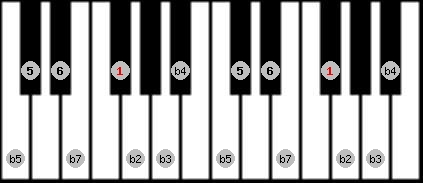 diminished (halftone - wholetone) scale on key F#/Gb for Piano
