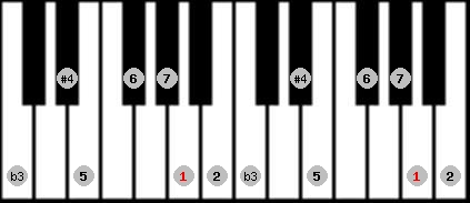 diminished lydian scale on key A for Piano
