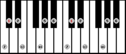 diminished lydian scale on key C#/Db for Piano