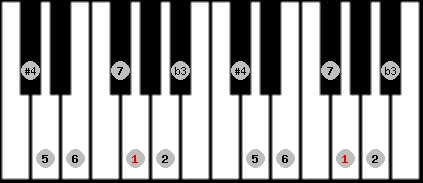 diminished lydian scale on key G for Piano