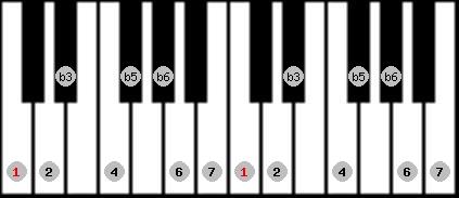 diminished (wholetone - halftone) scale on key C for Piano
