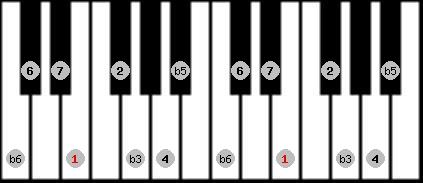 diminished (wholetone - halftone) scale on key E for Piano