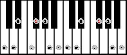 diminished (wholetone - halftone) scale on key F#/Gb for Piano