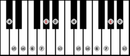 diminished (wholetone - halftone) scale on key G#/Ab for Piano