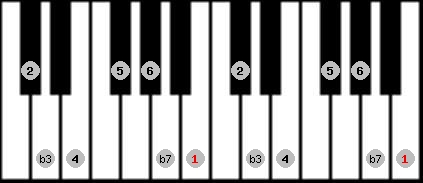 dorian scale on key B for Piano