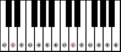 dorian scale on key D for Piano