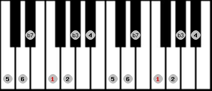 dorian scale on key F for Piano