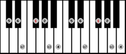 dorian scale on key F#/Gb for Piano