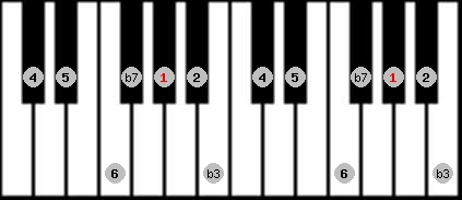 dorian scale on key G#/Ab for Piano