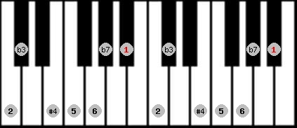 dorian #4 scale on key A#/Bb for Piano