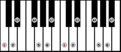 dorian #4 scale on key C for Piano