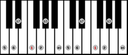 dorian #4 scale on key F for Piano