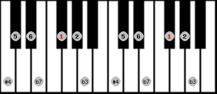 dorian #4 scale on key F#/Gb for Piano