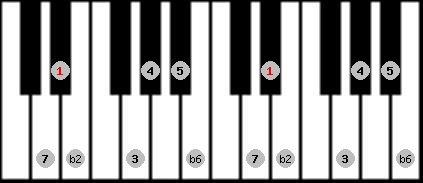 double harmonic scale on key D#/Eb for Piano