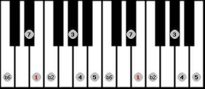 double harmonic scale on key E for Piano