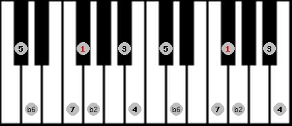double harmonic scale on key F#/Gb for Piano