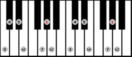 double harmonic scale on key G#/Ab for Piano