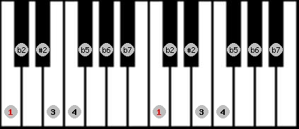 eight tone spanish scale on key C for Piano