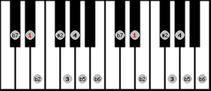 eight tone spanish scale on key D#/Eb for Piano
