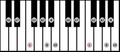 eight tone spanish scale on key F for Piano