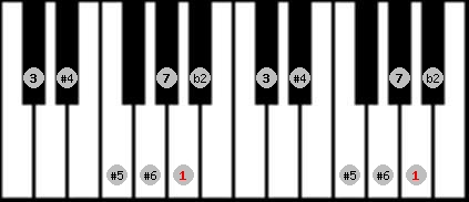 enigmatic scale on key A for Piano
