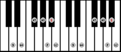 enigmatic scale on key A#/Bb for Piano