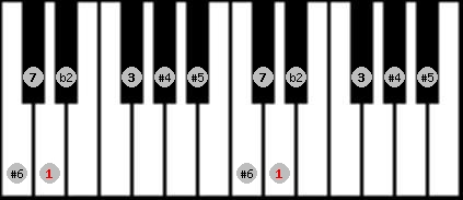 enigmatic scale on key D for Piano
