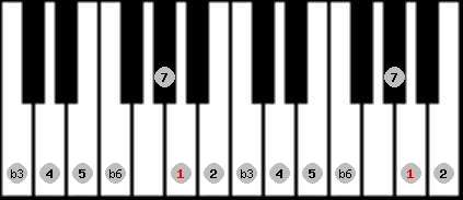 harmonic minor scale on key A for Piano