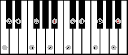 harmonic minor scale on key A#/Bb for Piano