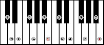 harmonic minor scale on key B for Piano