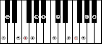 harmonic minor scale on key F for Piano