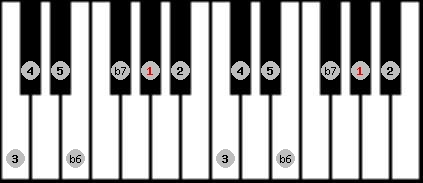 hindu scale on key G#/Ab for Piano