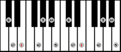 hungarian major scale on key E for Piano