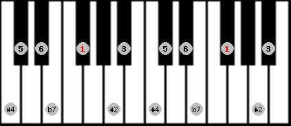 hungarian major scale on key F#/Gb for Piano