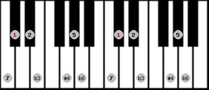 hungarian minor (gipsy) scale on key C#/Db for Piano